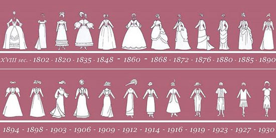 timeline-historical-fashion-1
