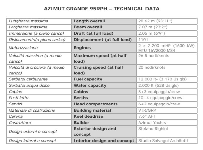 Azimut yachts technical data grande