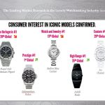 Women Take the Lead in the Demand for Fine Timepieces According to Digital Luxury Group WorldWatchReport™