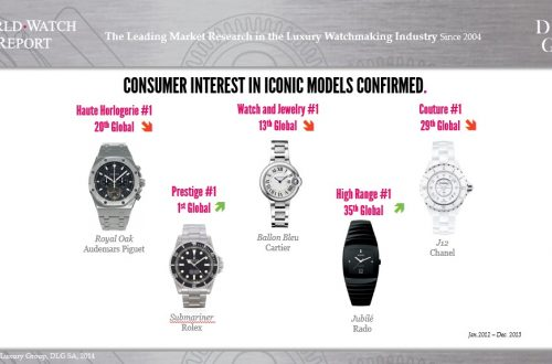 ConsumerInterest IconicModels Women Take the Lead in the Demand for Fine Timepieces According to Digital Luxury Group WorldWatchReport™ - EAT LOVE SAVOR International luxury lifestyle magazine and bookazines