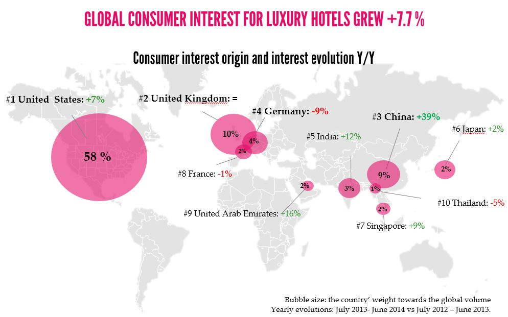 Global consumer interest for luxury hotels rises top 50 for Best boutique hotel brands
