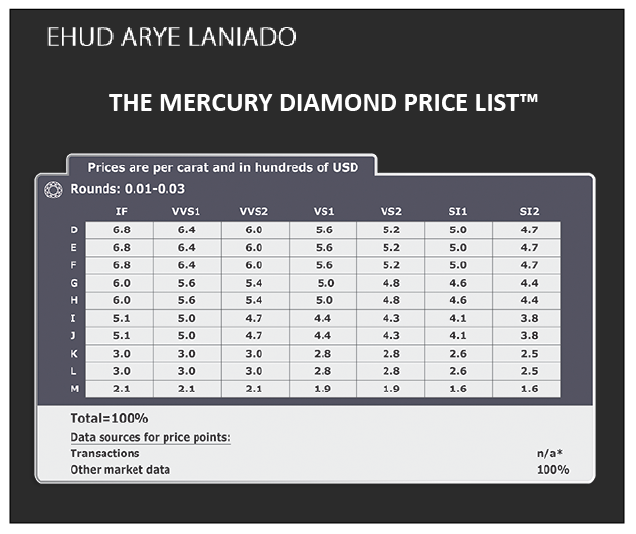 the mercury diamond price list Digging Through Data on Diamonds as an Investment - EAT LOVE SAVOR International luxury lifestyle magazine and bookazines